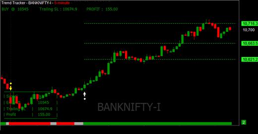 Auto Buy Sell Software Live Chart for MCX NSE FNO Options Currency Signal Best Results in Nifty BankNifty Crude Oil Copper commodity High Accuracy.